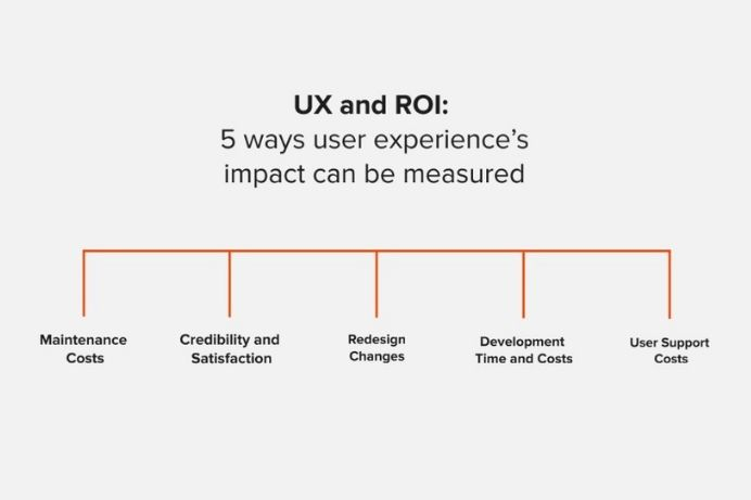 orange graphic on grey background displaying lines that show the five ways ux and roi can be measured