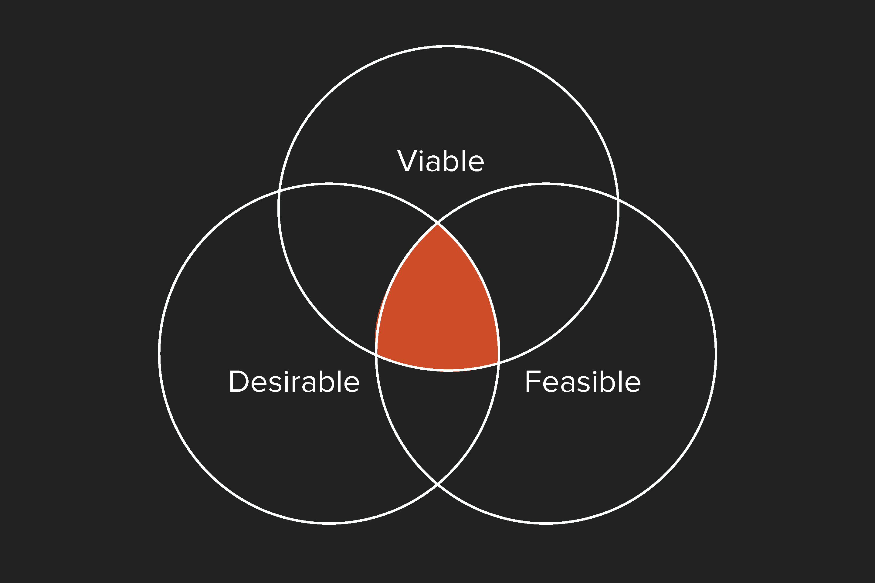 This image represents the UX challenge is to not l of the dynamic between designers and devsse sight of the whole project and  present a solution that will be viable for business, feasible to build and desirable for users.