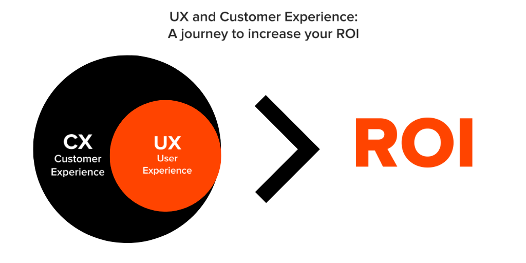 white black and orange diagram that shows how ux and customer experience can impact in your roi